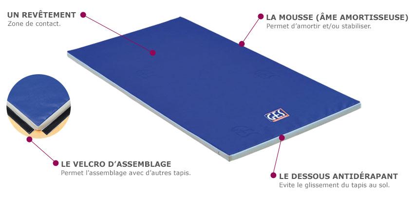 composition dun tapis de gym - Tapis De Sport